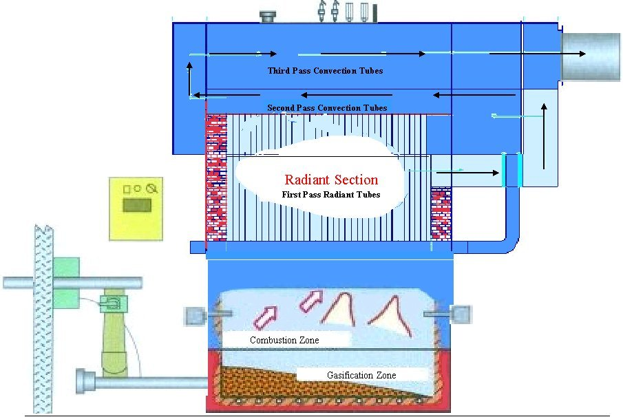 Wood Boiler Systems Wood Combustion Boiler And Gasifier